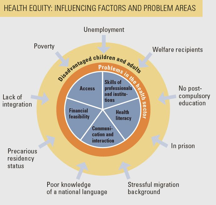 Social disadvantage leads to unequal health opportunities